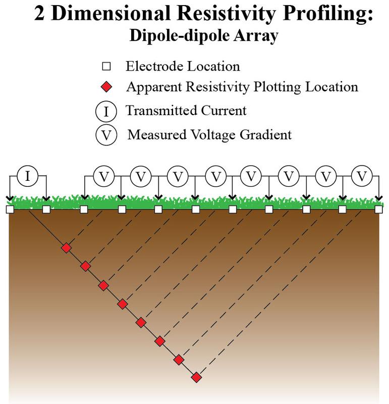 Ip Resistivity Bingham Geoscience
